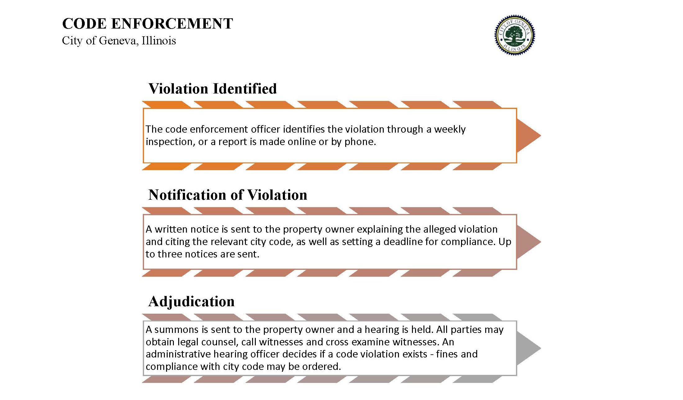 Code Enforcement Chart Opens in new window