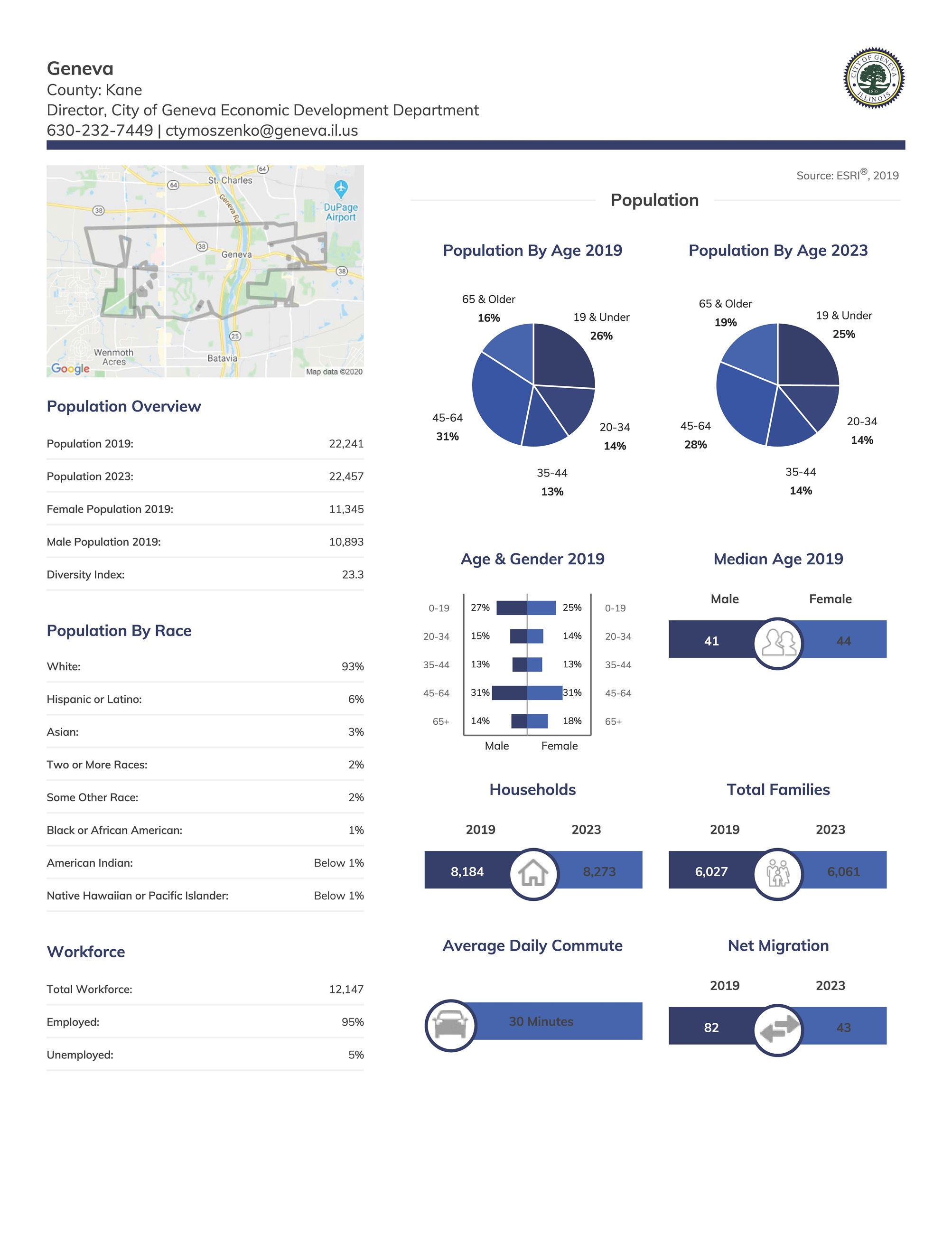 Demographic Report - Page 1